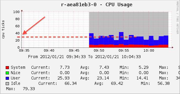 JMeter Cloud Testing CPU Usage Report 1