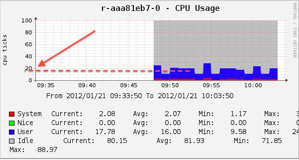 JMeter Cloud Testing CPU Usage Report 2